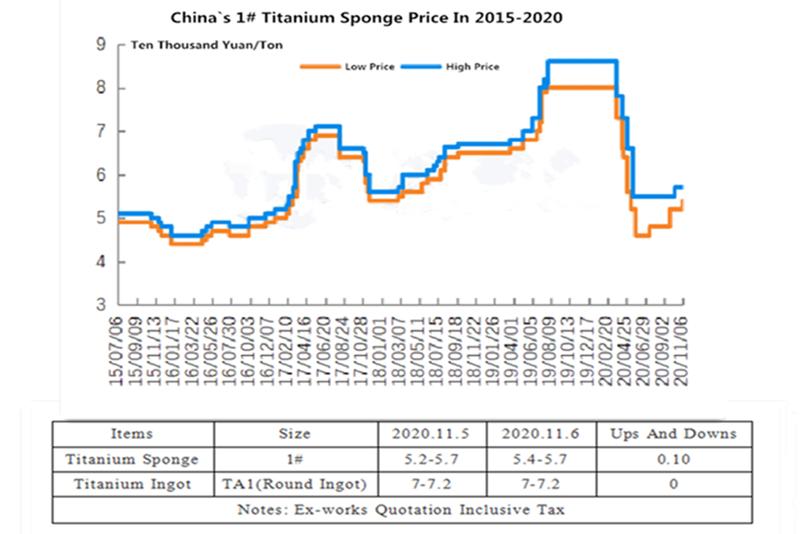 Price Trend Chart Of Titanium Sponge.png